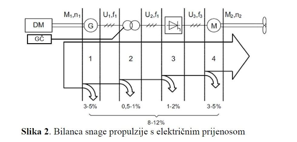 bilanca snage propulzijeeketricnim prijenosom