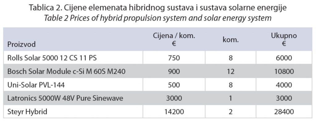 cijene elemenata hibridnog sustava i solarne energije