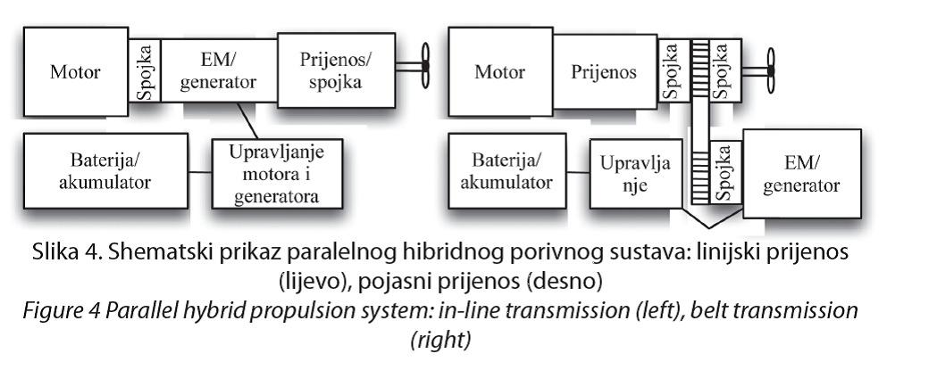 semantski prikaz paralelnog hibridnog porivnog sustava
