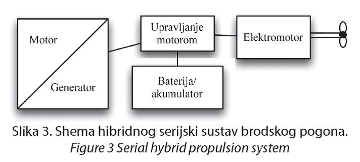 shema hibridnog broskog pogona